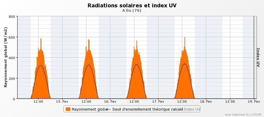 graphique_infoclimat.fr_eu-20.png.b260d8de553ae161574e417cef5d17f5.png