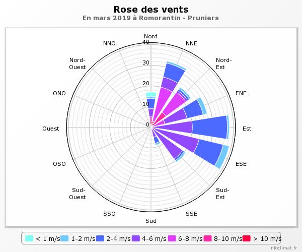 graphique_infoclimat.fr (1).png