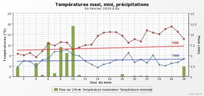 graphique_infoclimat_fr.jpeg.19ba1cba9702f9df5fb69c8b165ce40d.jpeg