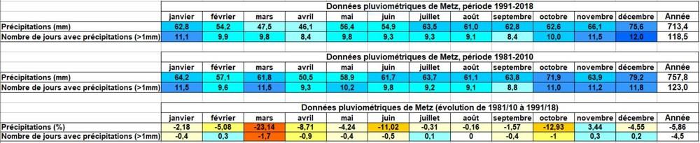 1017913582_prcipitations-volutions.thumb.JPG.378e7a676650ec0d9a5fad5da2b80e0d.JPG