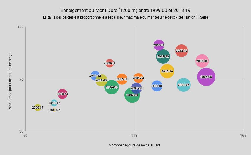 1824485458_EnneigementauMont-Dore(1200m)entre1999-00et2018-19.png.fc210672d52825b7279aa7da674a793b.png