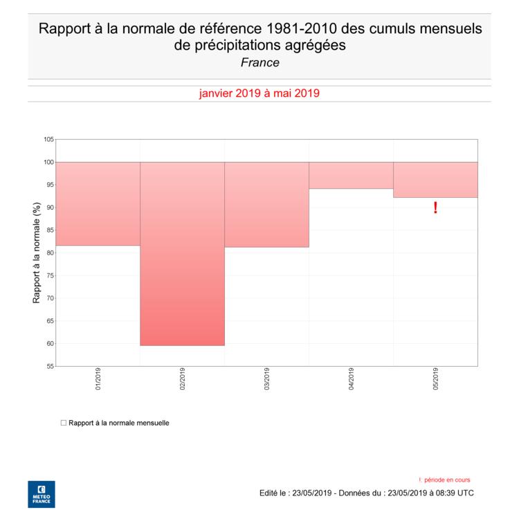Rapport-precipitation-janv-mai2019.png