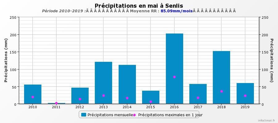 graphique_infoclimat_fr.jpeg.2352d7d78075eaad3ae7d55ce18c3c78.jpeg