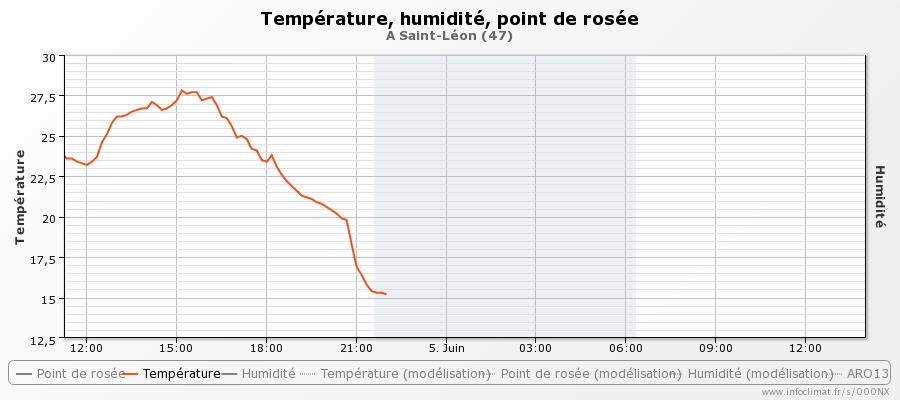 graphique_infoclimat.fr_saint-l-atilde-copyon (2).png