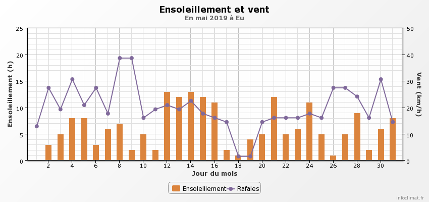 graphique_infoclimat.fr-5.png.2d6049ade36e2128f2b10d6195387a42.png