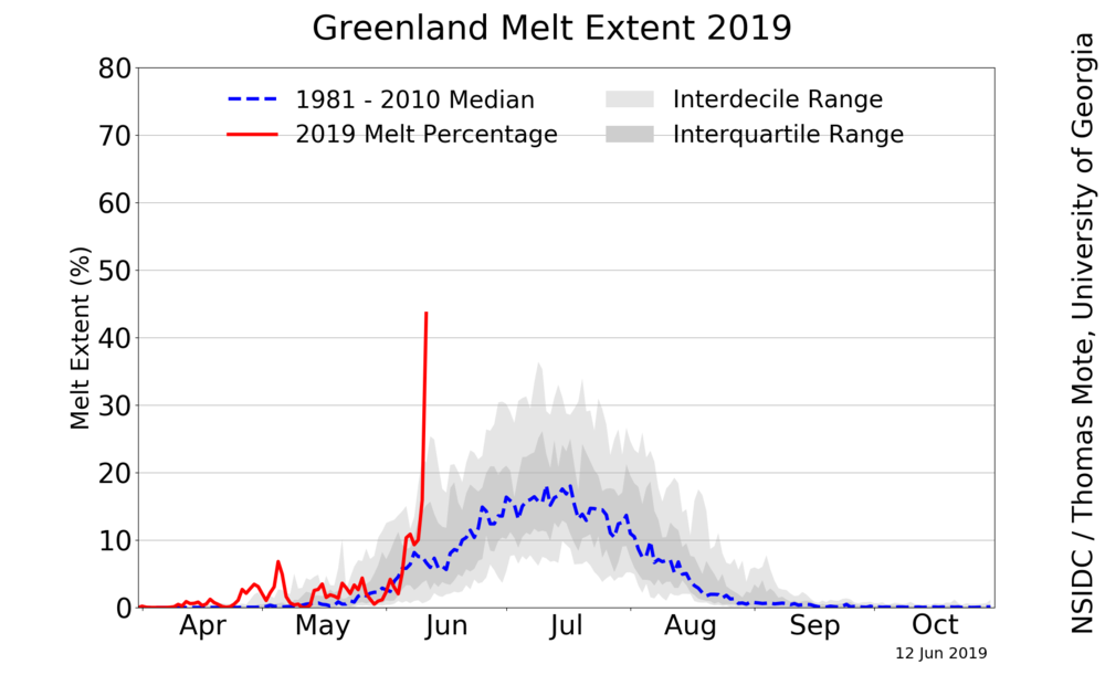 greenland_daily_melt_plot.thumb.png.2d102bb88c5f5a87ac39fec3105f1df8.png
