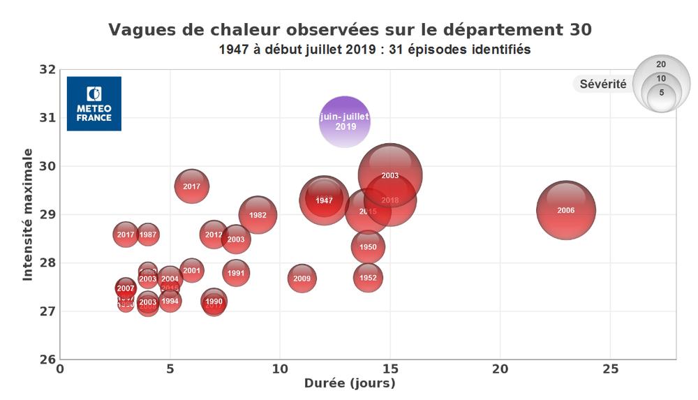 Vagues de chaleur observées dans le département du Gard depuis 1947.png