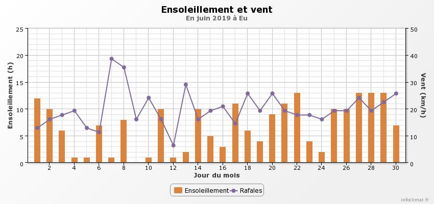 1519765431_graphique_infoclimat.fr(1).png.899b5e6d42fd6803c41017c6cf3cf7e8.png