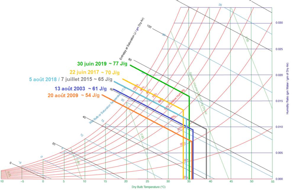 Diagramme_psychrometrique_2003_2009_2015_2017_2018_2019.thumb.png.6372e7d70e127c1ca745a17f59d27de5.png