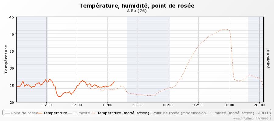 graphique_infoclimat.fr_eu-32.png.d8e923577ac1734c2b0c8ce0f9e093e7.png