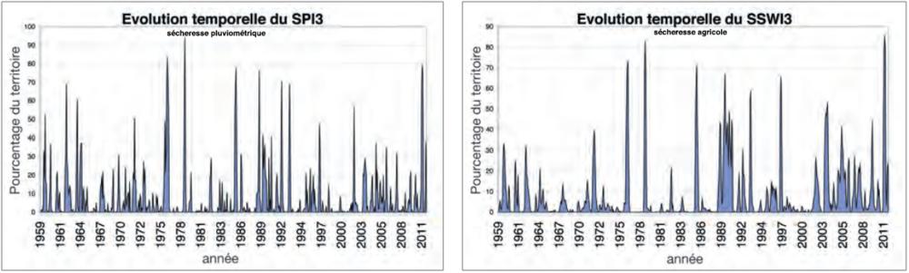 evolutionsecheresse.thumb.png.c8cb84c2587078af9077e73d8218645e.png