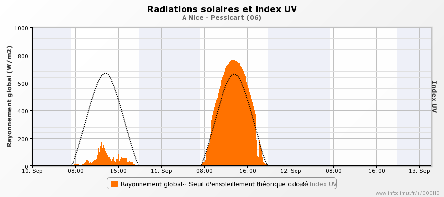 graphique_infoclimat.fr_nice-pessicart.png.153eef4e2d918c6894fb60bf237f4171.png
