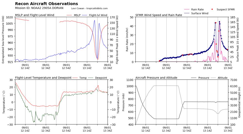 recon_NOAA2-2905A-DORIAN_timeseries.thumb.png.b6973f2f14d433dc3a7a8cea5dc38fa3.png