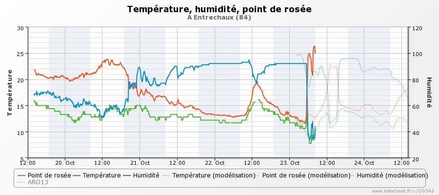 graphique_infoclimat.fr_entrechaux.png.aa3abf4c82a69a2eca0ba175ae4ca0a5.png