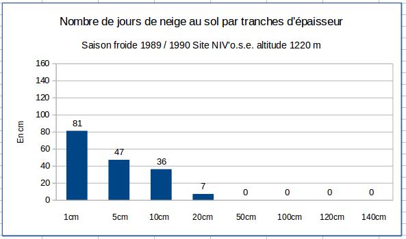 Graph_jours_neige_89_90.png.bb9a2cda9e3d48583dccb7e8840b3166.png