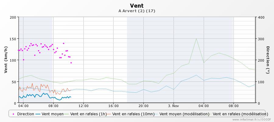 graphique_infoclimat.fr_arvert-2.png