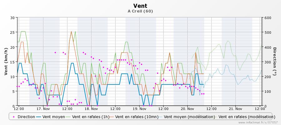 graphique_infoclimat.fr_creil(1).png.f1431824cee418f1e0e7dcd08971173b.png