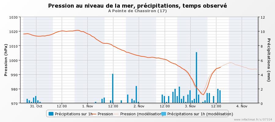 graphique_infoclimat.fr_pointe-de-chassiron.png.14267df88a305a9441fa9430b4f3a3ff.png