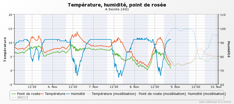 graphique_infoclimat.fr_senlis(3).png.5dede752d6079555e21fc892cf1a67e5.png