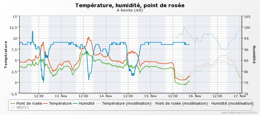 graphique_infoclimat.fr_senlis.png.507abcf5b8d543da8eeea25b4a757689.png