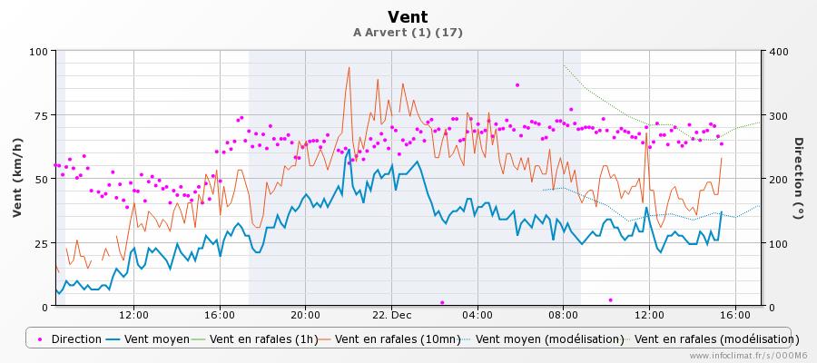 graphique_infoclimat.fr_arvert-1.png.cc789d7ace5f593a2cec372dadab0d84.png