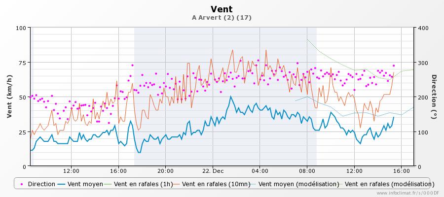 graphique_infoclimat.fr_arvert-2.png.37e832d61bb98b465dff03af9d7bacd1.png
