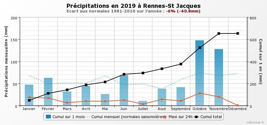 graphique_infoclimat.fr_rennes-st-jacques.jpeg