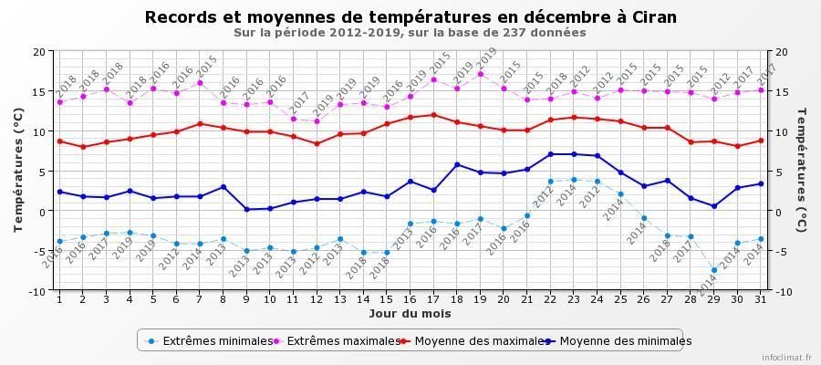 graphique_infoclimat_fr.jpeg.ccb76f68f359516ba3f61722029944ff.jpeg