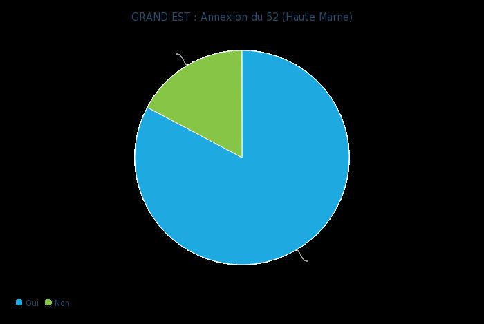 1980552769_GRANDEST_Annexiondu52(HauteMarne)-graphiquecamembert.png.b02ed6bbbf3fa4a7535f222cd31b6372.png
