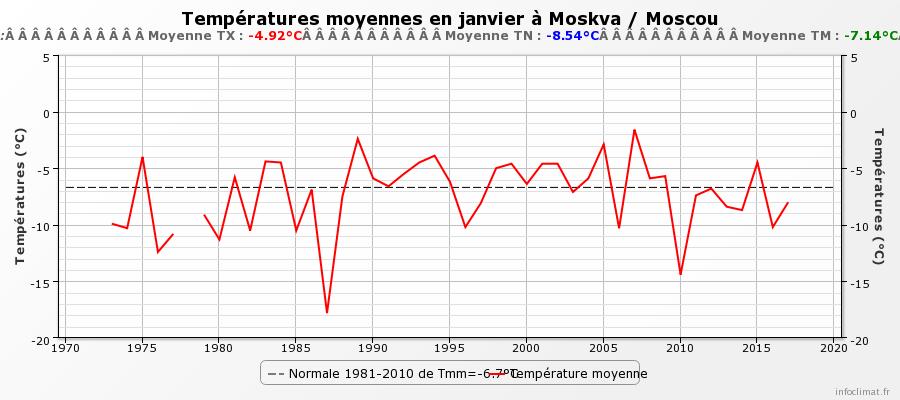 2136900310_graphique_infoclimat.fr(11).png.b81fdd4980441db88ca3d2b4785f6ec6.png