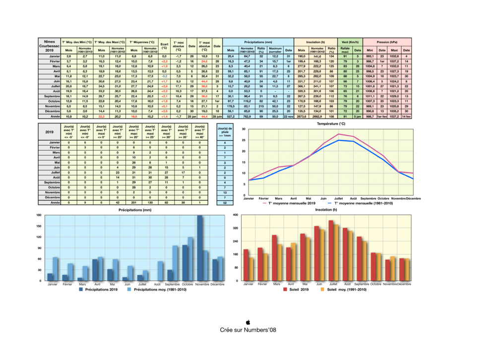 ClimatoNimes2019-1.png