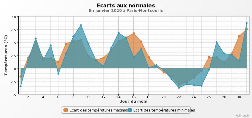114805810_graphique_infoclimat.fr(13).png.8943fe15e0cf8729c16c7fdbc1ec9993.png