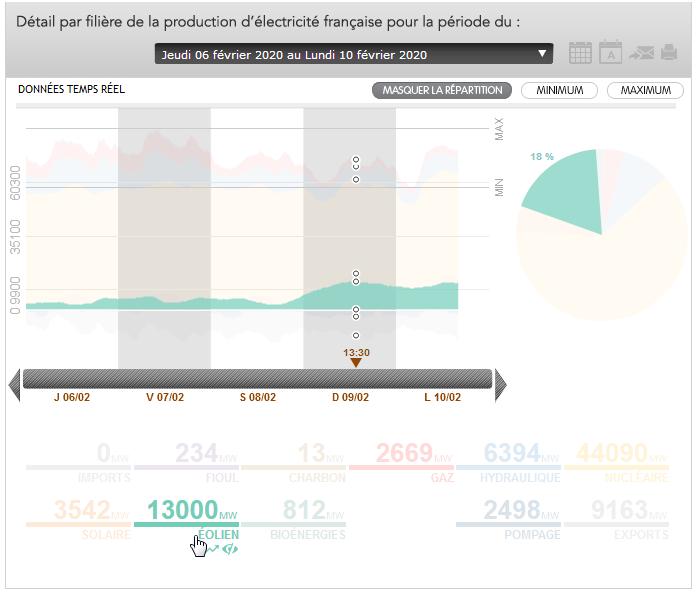 2020-02-10 16_13_12-Eco2mix Mix énergetique _ RTE France.png