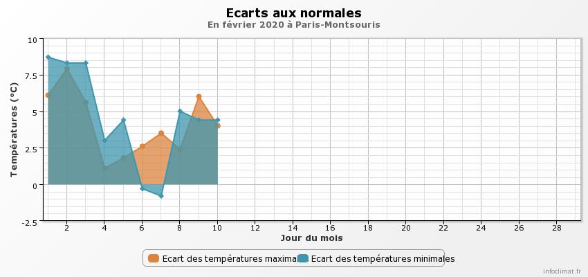 787962950_graphique_infoclimat.fr(14).png.215d5b70e8fd5ca2ee65fe75d9f6bb43.png