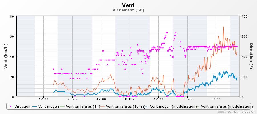 graphique_infoclimat.fr_chamant.png.5d3ae0db13e05183c7a50fc0ac409770.png