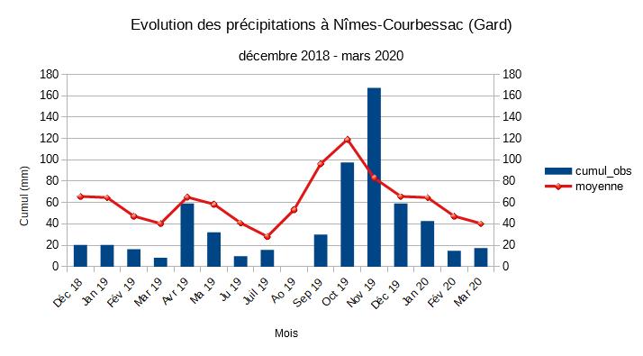 RR_Nîmes_graph.png