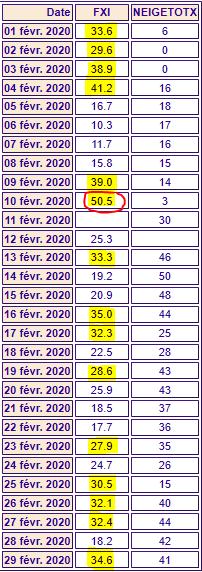 Rafales et hauteur maxi neige MARKSTEIN Fév 2020.PNG
