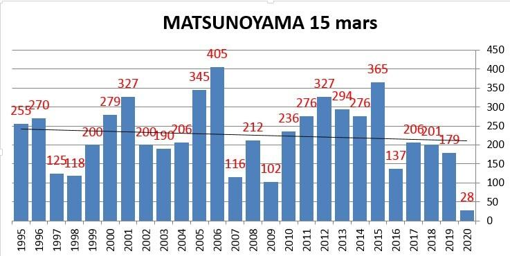 Matsu 15 mars.jpg