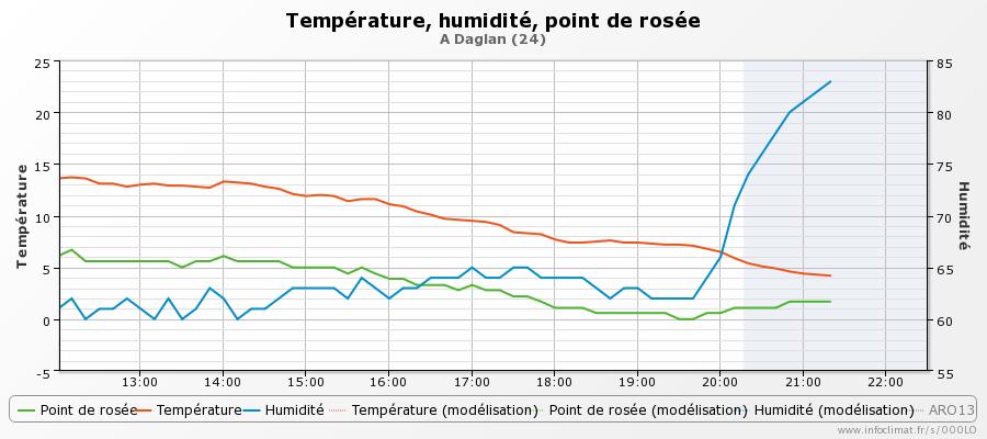 graphique_infoclimat.fr_daglan.png.0e10f893fc18cdbd125f24e4106de71b.png