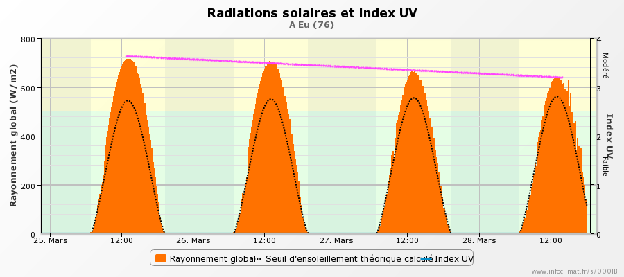 graphique_infoclimat.fr_eu-45.png.6e2dc4f00ffea6e75dab637574f11cd9.png
