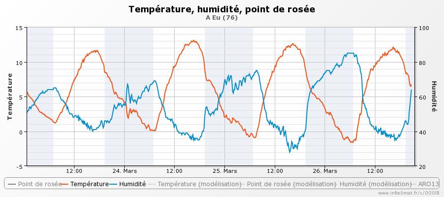 graphique_infoclimat.fr_eu-46.png.3c0cc43955bc694c6a276c70a56d4af1.png