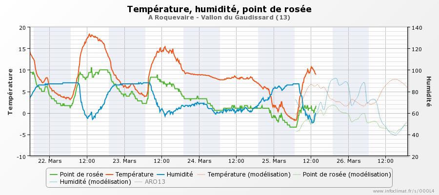 graphique_infoclimat.fr_roquevaire-vallon-du-gaudissard.png.31ac0fa0ed4dfc14ffa885a8a932f322.png