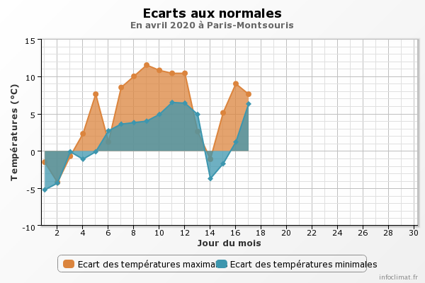 333113611_graphique_infoclimat.fr(16).png.2dc192ceb5deabaf1f6b966efb58aa9e.png