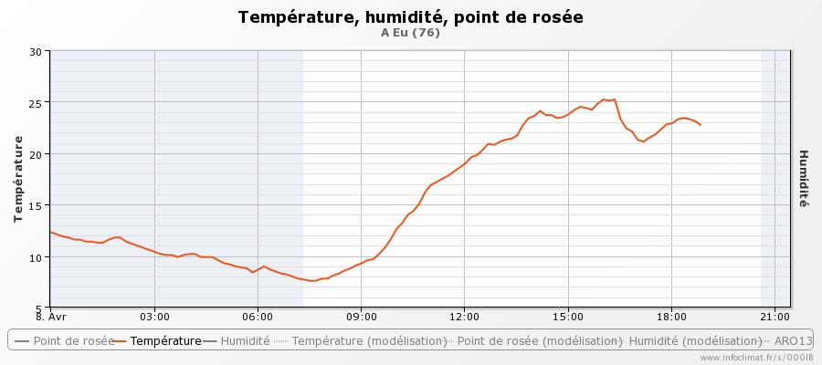 graphique_infoclimat.fr_eu-47.png.8120135824d159adafc012171da248e0.png