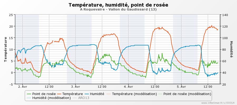 graphique_infoclimat.fr_roquevaire-vallon-du-gaudissard.png.8301d2cf216faa44c259058ee668c8f4.png