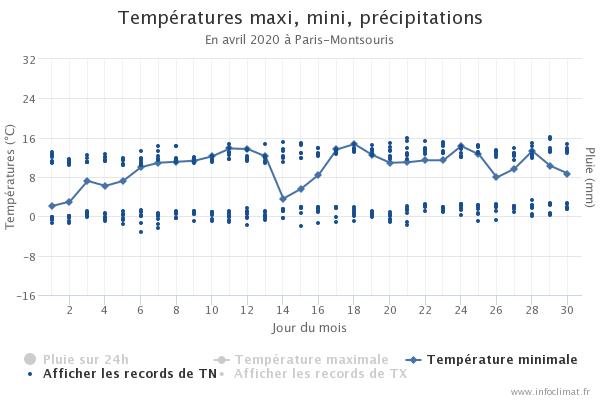 368267538_graphique_infoclimat.fr(2).png.e1b21cd132ed70fd75aa53aa1e949428.png