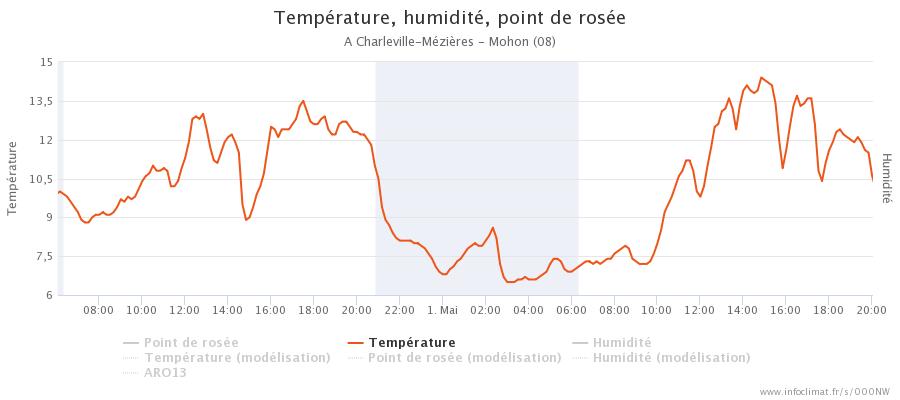 graphique_infoclimat.fr_charleville-m-atilde-copyzi-atildeures-mohon.png.a6a9637ba2106260bc8ea871f67f9b9f.png