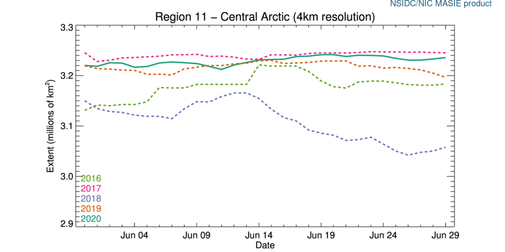 r11_Central_Arctic_ts_4km.png