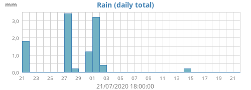monthrain.png.836440e5be6e4f8c7a8624b83713aa9f.png