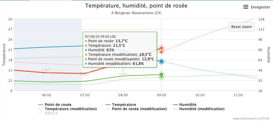Graphique montrant température, humidité relative et point de rosée pour Bergerac entre 5h et 12h du 7 Août 2020, ainsi que les courbes correspondant au modélisations respectives par Arôme. La température est légèrement au dessus de la modélisation.